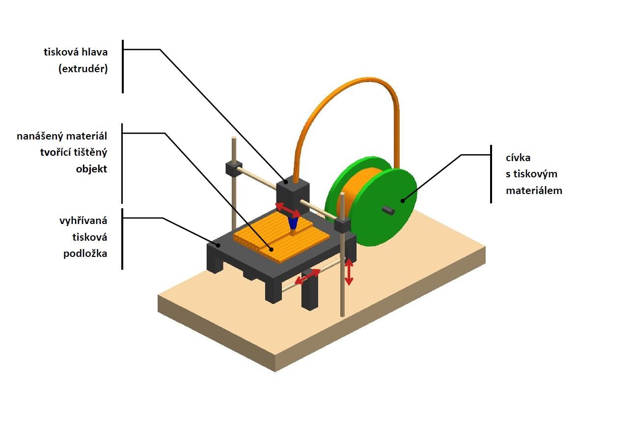 STEREOLITOGRAFIE (SLA). Stereolitografie je nejstarší technologií 3D tisku. 6af21724e9