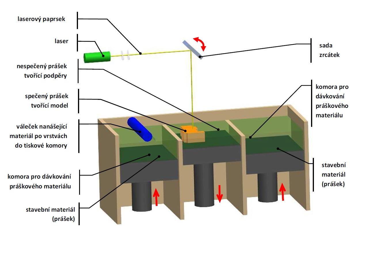 Přehled technologií 3D tisku  9b03367005